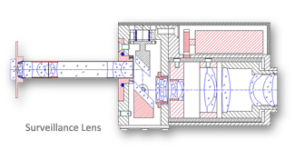 Surveillance Lens for defense